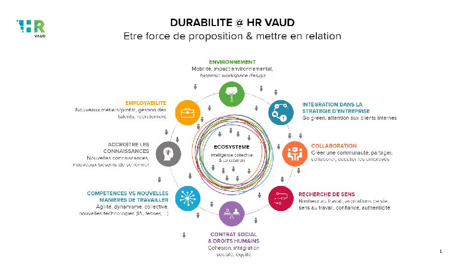 Commission durabilité HR Vaud visuel 8 dimensions écosystème
